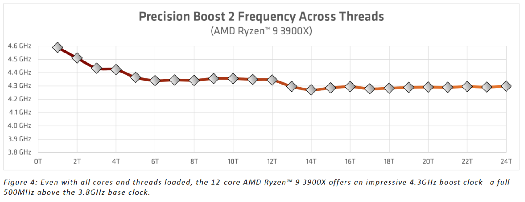 precision boost frequency threads