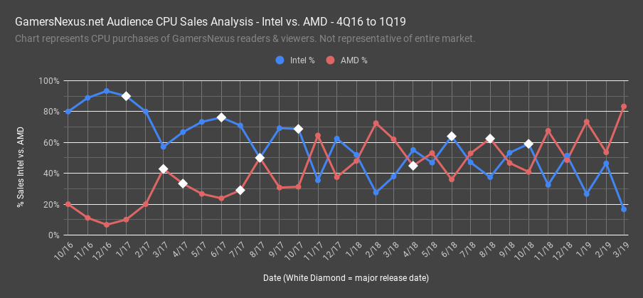 Gn Special Report Intel Vs Amd Sales Volume Amd S Comeback Story Gamersnexus Gaming Pc Builds Hardware Benchmarks