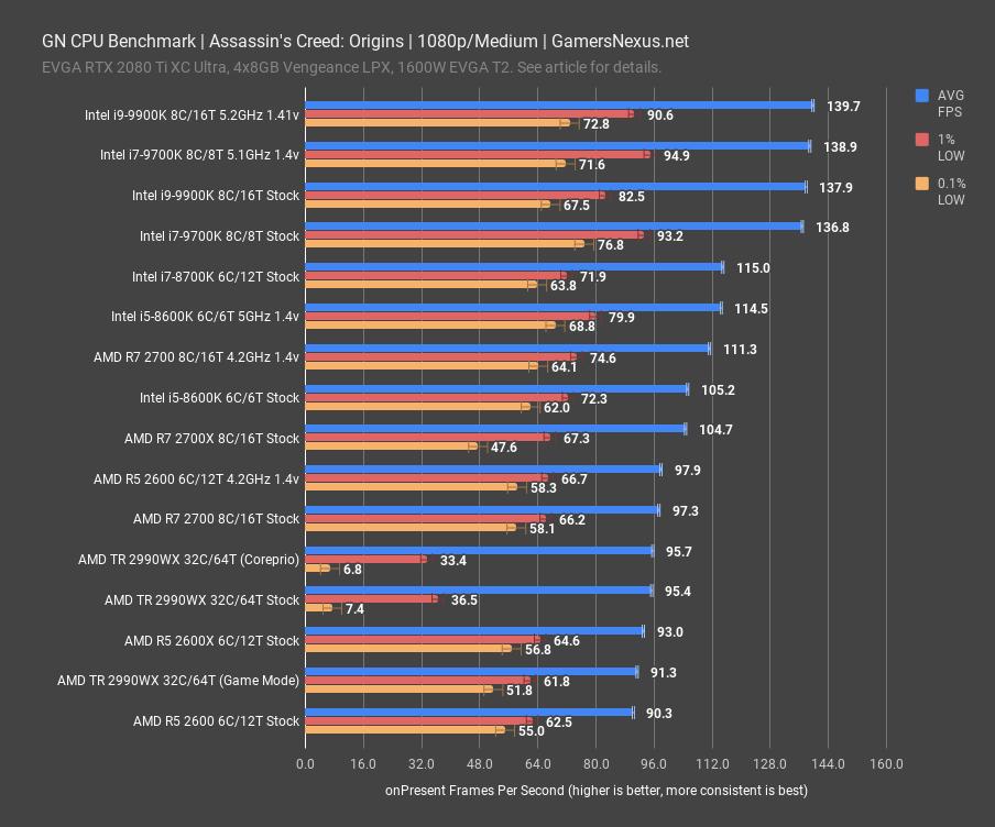 New CPU Testing Methodology for 2019 & Ryzen 3000 Prep