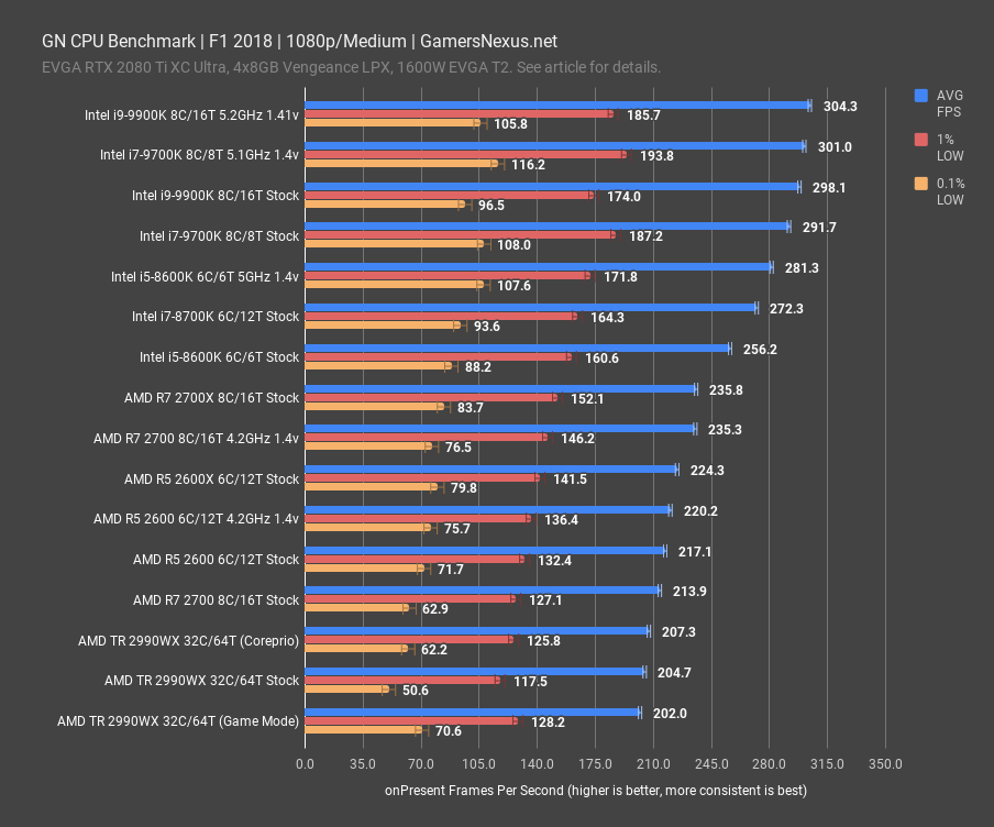 f1 2018 1080p gn cpu benchmark