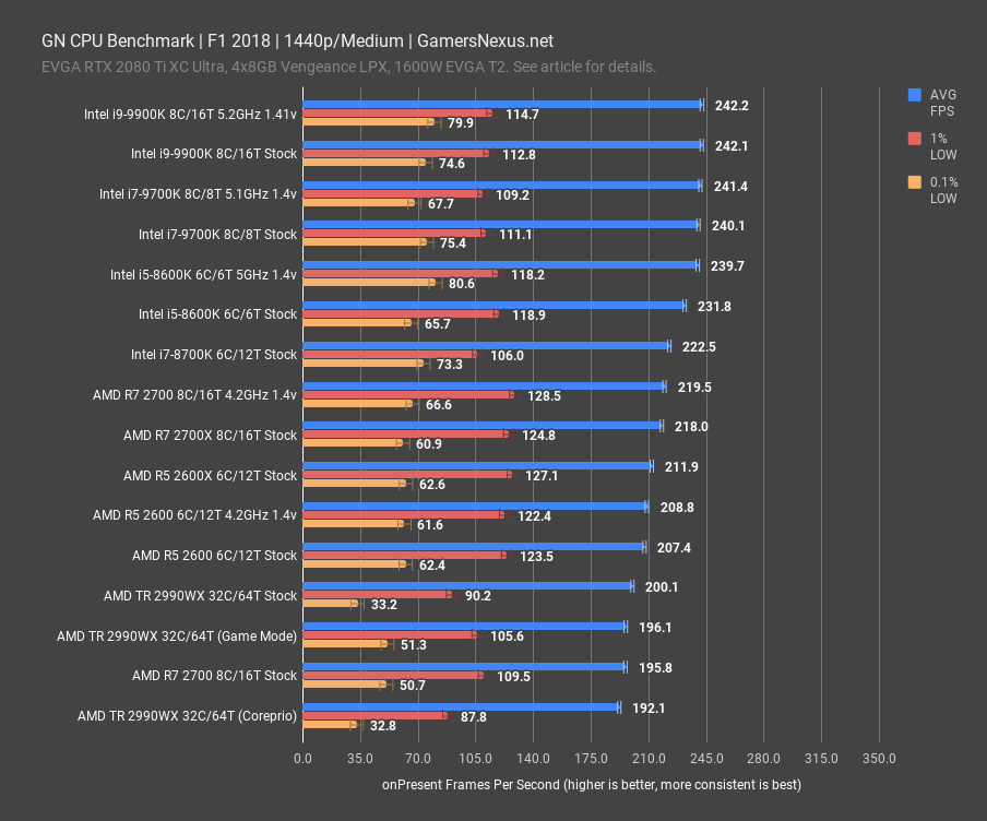 f1 2018 1440p gn cpu benchmark