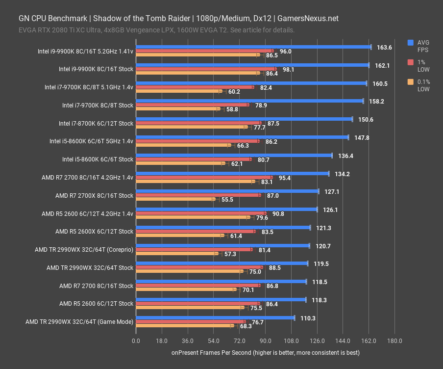 sottr 1080p gn cpu benchmark