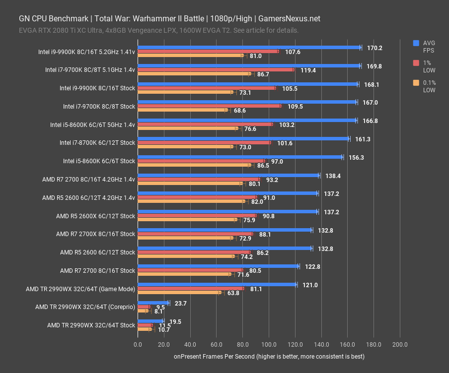 total warhammer ii battle 1080p gn cpu benchmark