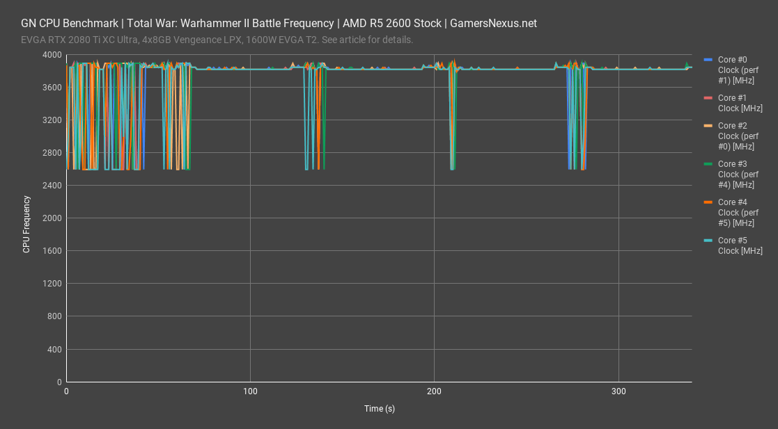 total warhammer ii battle 2600 frequency all