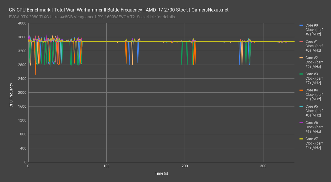 total warhammer ii battle 2700 frequency all