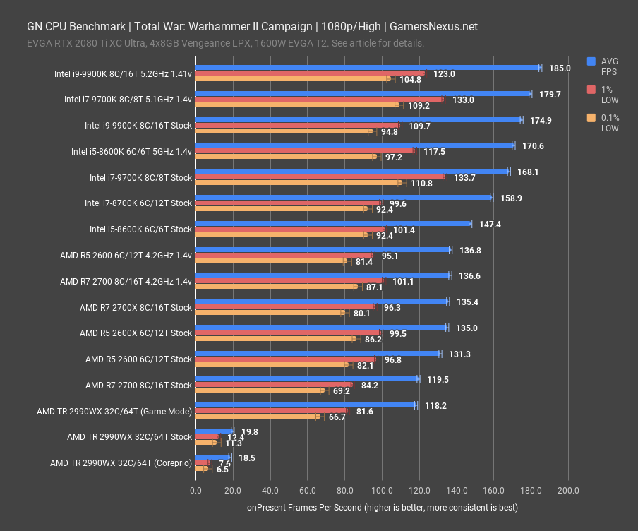 total warhammer ii campaign gn cpu benchmark 1080p