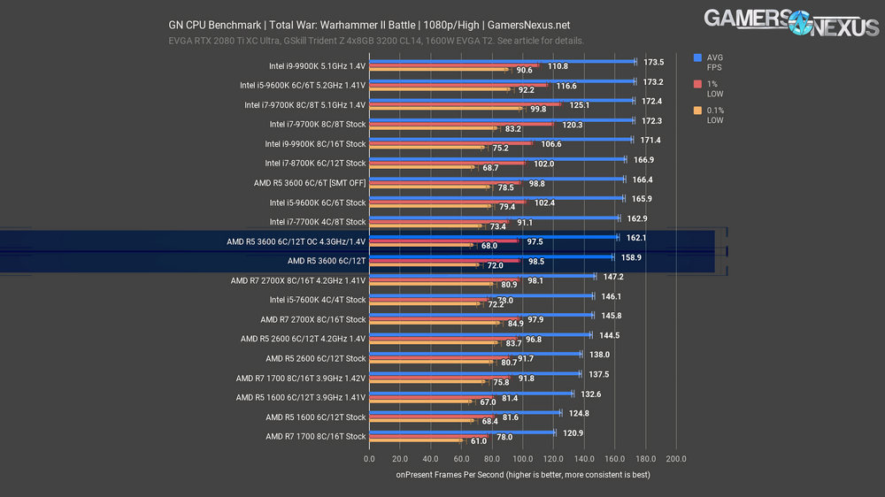 AMD Ryzen 5 3600 CPU Review & Benchmarks: Strong Recommendation from