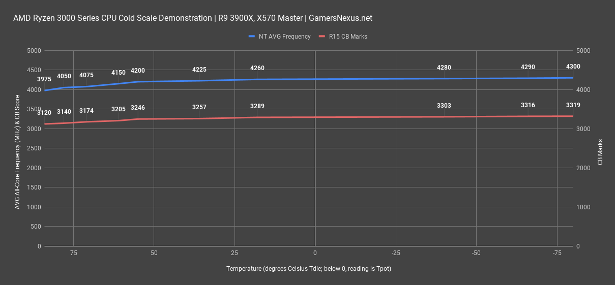 amd-ryzen-3900x_cold-scale_all.png