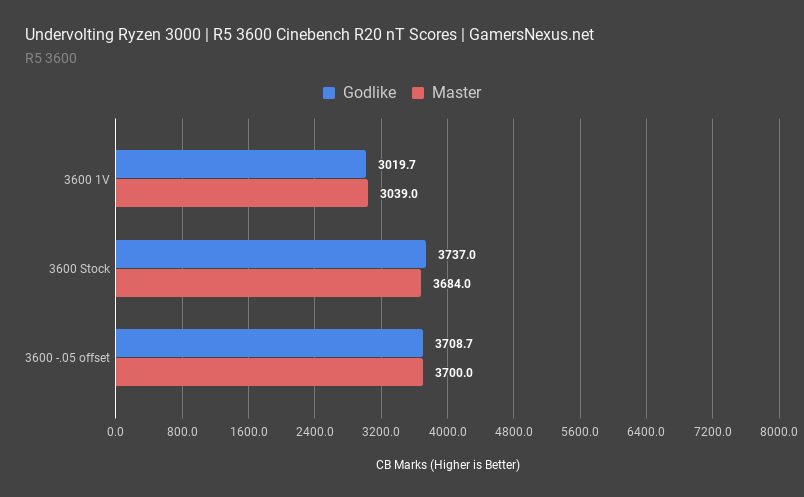 1 amd r5 3600 cinebench multithreaded