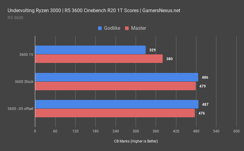 2 amd r5 3600 cinebench 1t