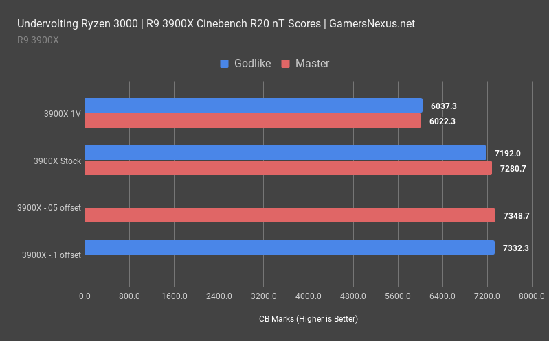 3 amd r9 3900x cinebench multithreaded