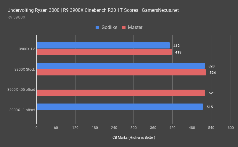 4 amd r9 3900x cinebench 1t