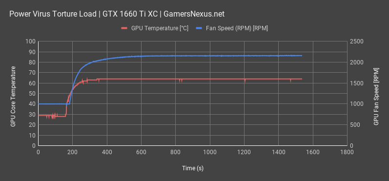 thermals power virus gtx 1660ti all