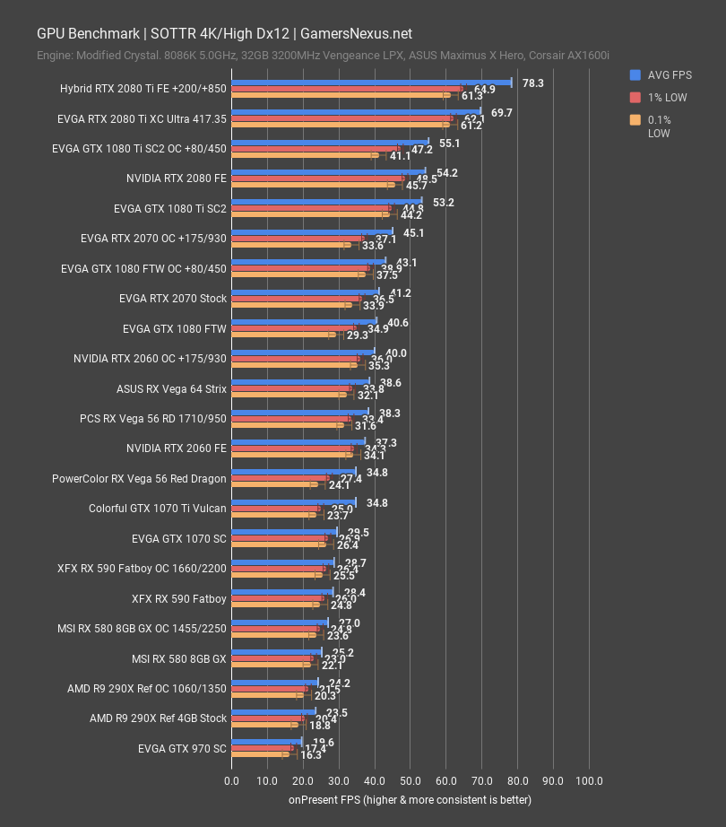 Amd R9 290x In 2019 Benchmark Vs Rx 590 Gtx Rtx More Gamersnexus Gaming Pc Builds Hardware Benchmarks