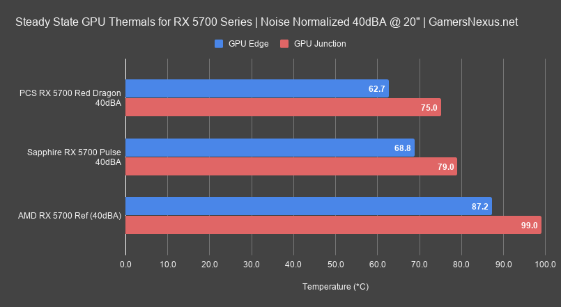 2 40dba noise normalized gpu thermals sapphire pulse 5700 review