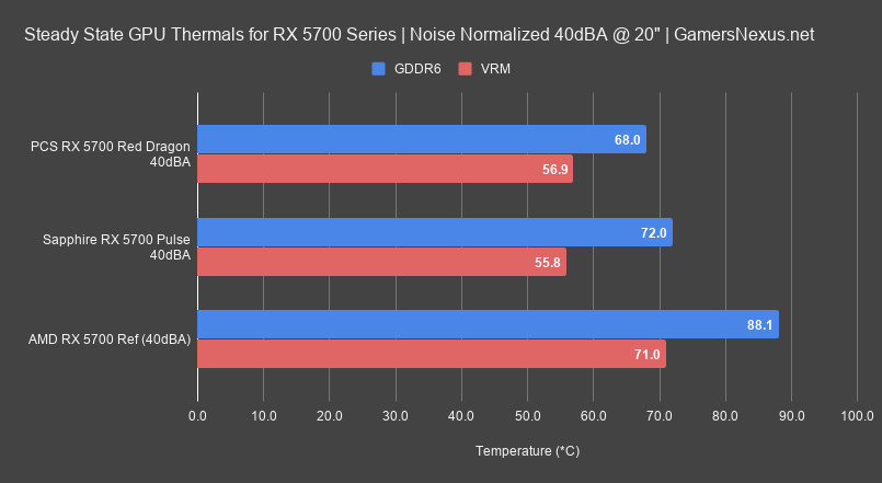 3 40dba noise normalized gddr6 thermals sapphire pulse 5700 review
