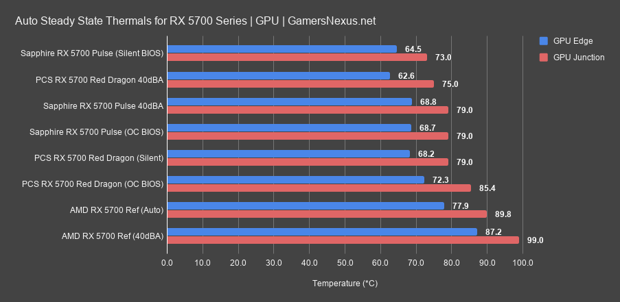 6 gpu auto thermals 5700 pulse review