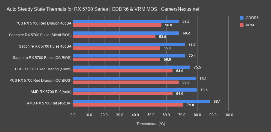 7 gddr6 vrm auto thermals 5700 pulse review