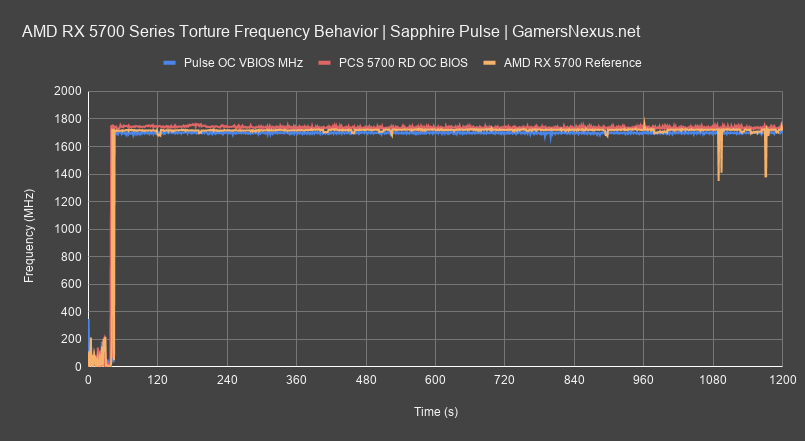 9 frequency pcs vs pulse all