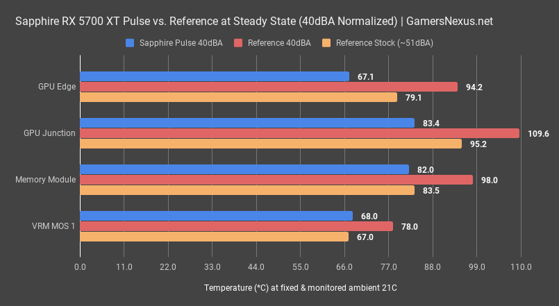 Sapphire Rx 5700 Xt Pulse Review Thermals Noise Overclocking Gamersnexus Gaming Pc Builds Hardware Benchmarks