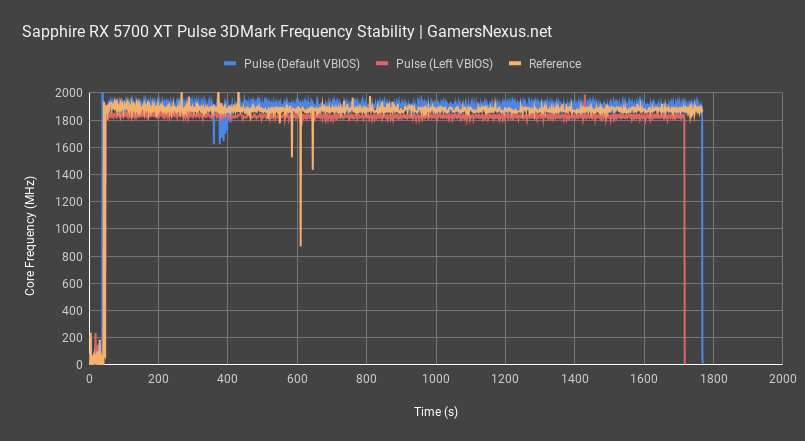 https://www.gamersnexus.net/images/media/2019/GPUs/5700xt-pulse/frequency-response_sapphire-rx-5700-xt-pulse-review_all.png