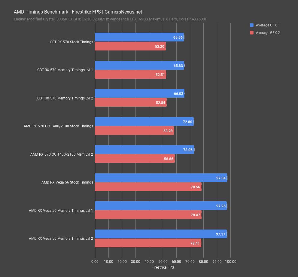AMD Driver GPU Memory Timings Benchmark in Gaming