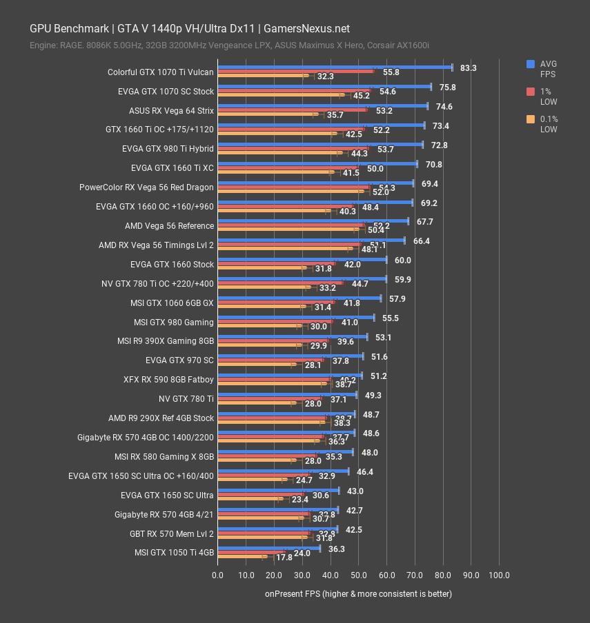 Amd Driver Gpu Memory Timings Benchmark In Gaming Gamersnexus Gaming Pc Builds Hardware Benchmarks