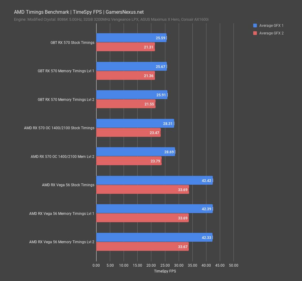AMD Driver GPU Memory Timings Benchmark in Gaming | GamersNexus