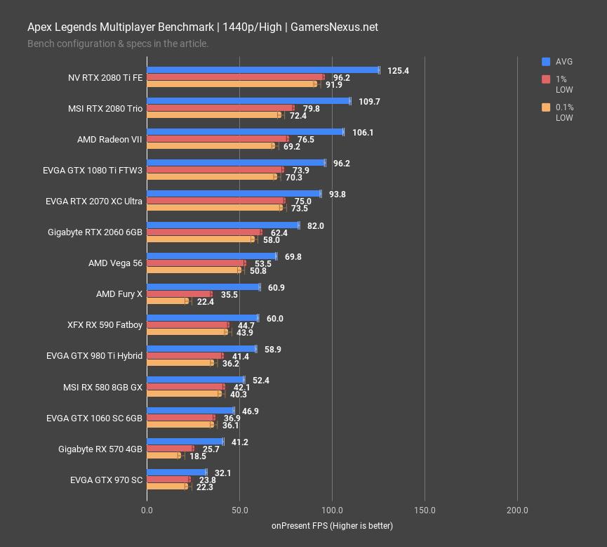 Apex Legends Video Card Benchmark & Best GPUs at 1080p, 1440p, 4K