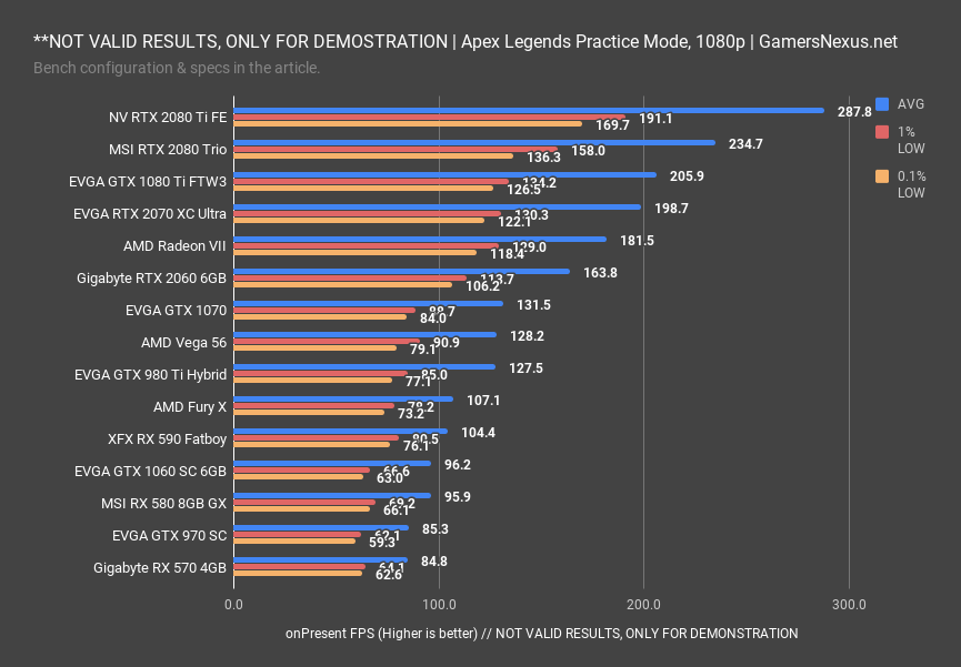 Apex Legends Video Card Benchmark & Best GPUs at 1080p