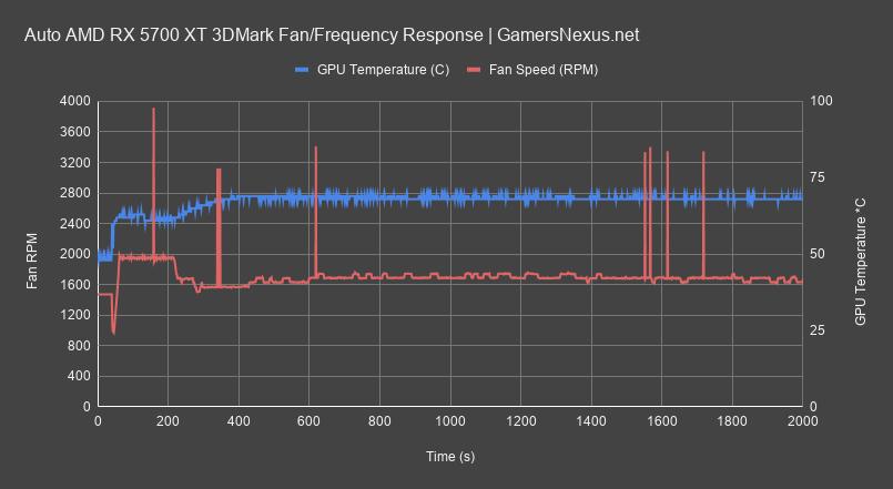 https://www.gamersnexus.net/images/media/2019/GPUs/gbt-5700xt/fan-rpm_gigabyte-5700xt-review_all.png