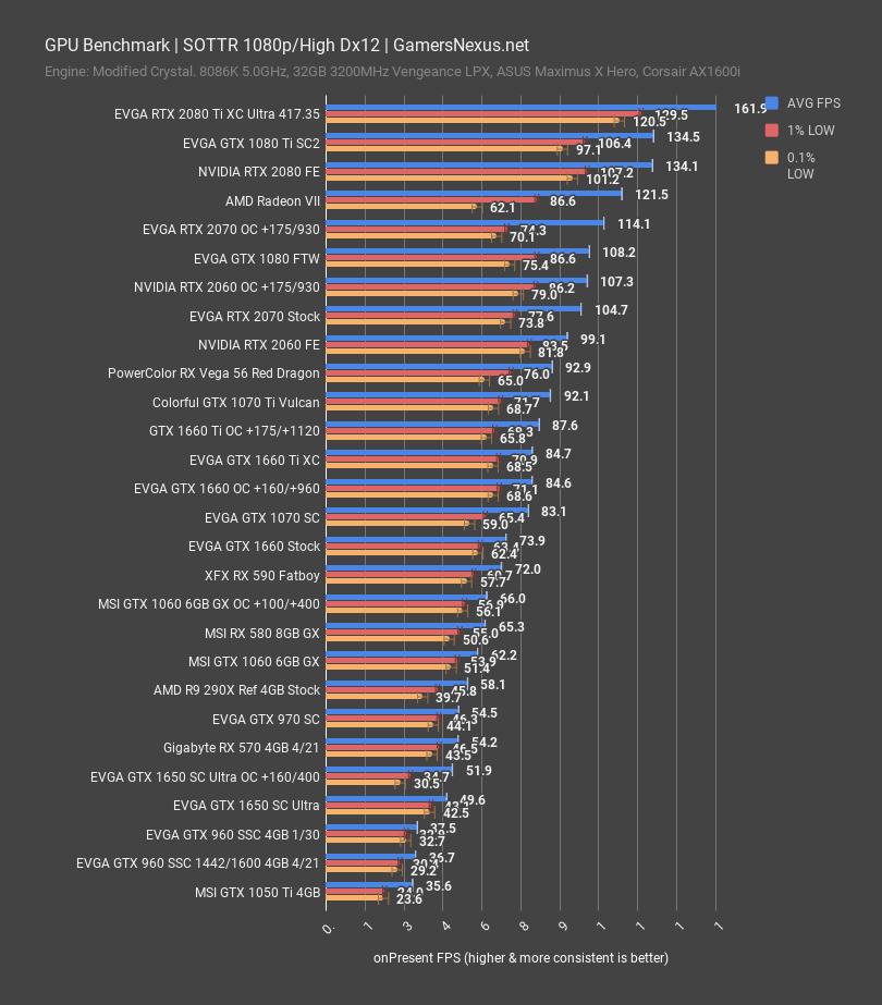 DOA: NVIDIA GTX 1650 Review, Benchmarks, & Overclocking vs