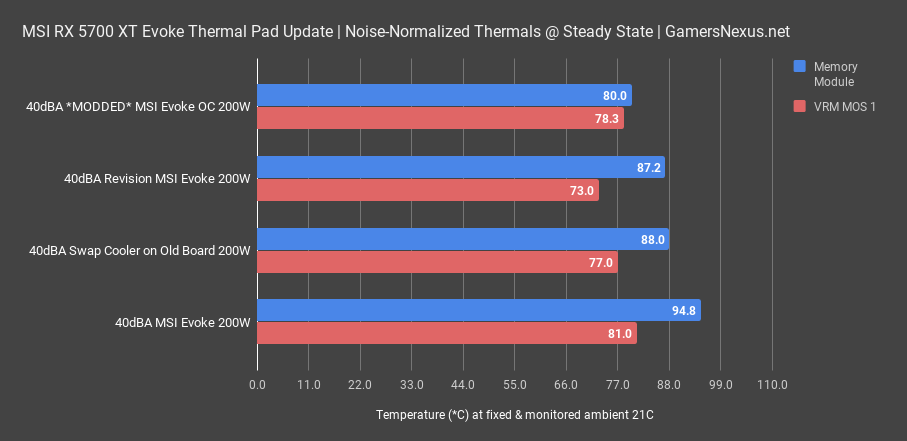 1 40dba gddr6 msi rx 5700xt evoke thermal pad update