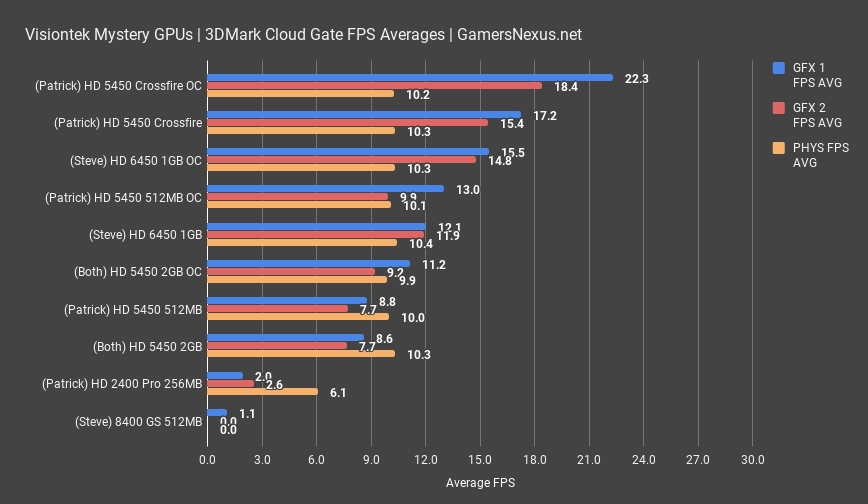 mystery gpu benchmark cloud gate
