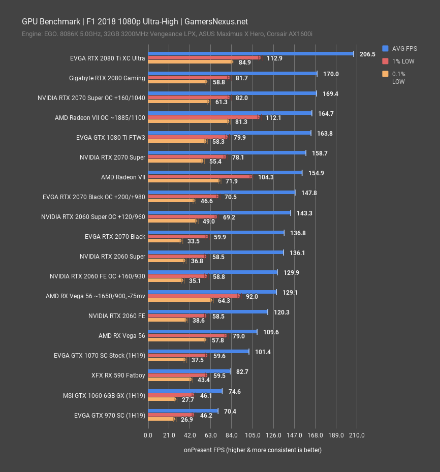 NVIDIA RTX 2060 Super & 2070 Super Review: Killing Radeon