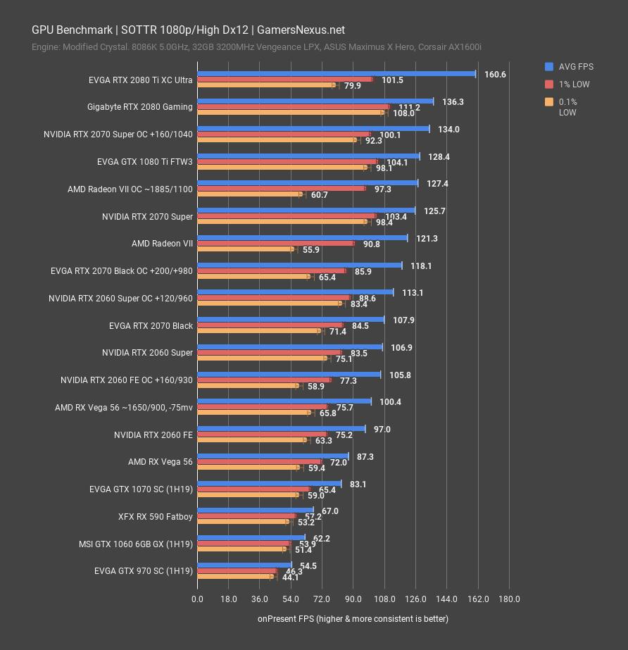 NVIDIA RTX 2060 Super & 2070 Super Review: Killing Radeon VII