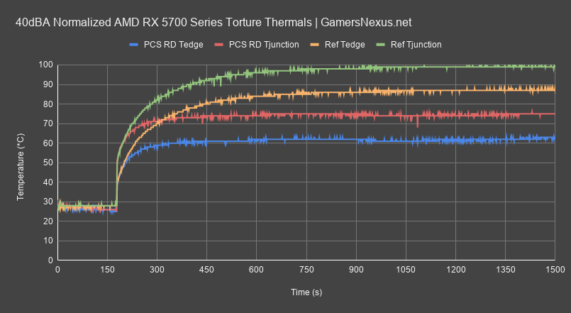 2 noise normalized gpu temperature red dragon review all