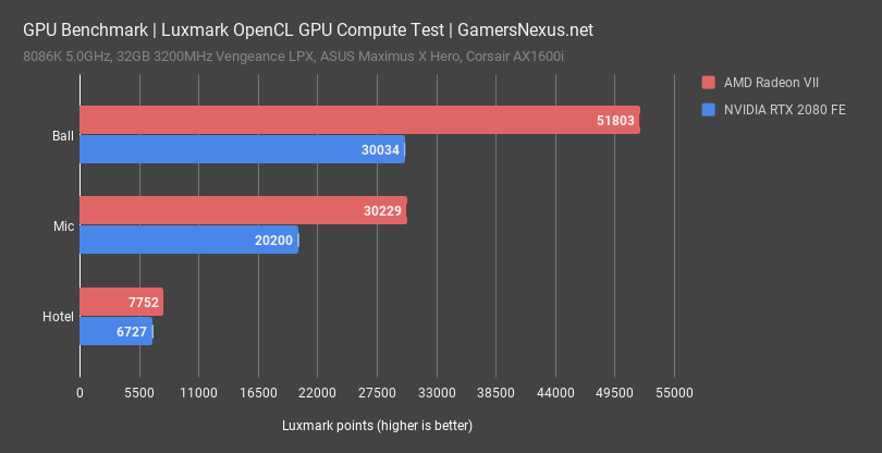 Amd Radeon Vii Review Rushed To Launch Pad Vs Paste Test Gamersnexus Gaming Pc Builds Hardware Benchmarks