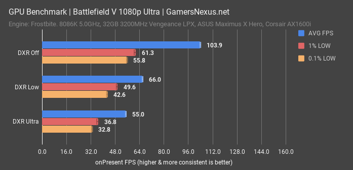 H ]: BF5 Raytracing VRAM easily exceeds 6GB | AnandTech Forums