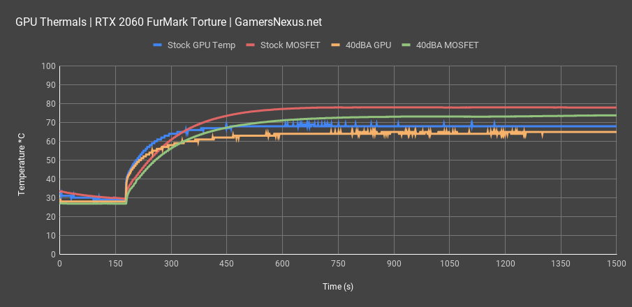rtx 2060 thermals furmark all