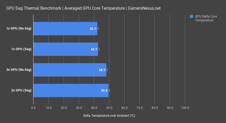 1 gpu sag thermals average