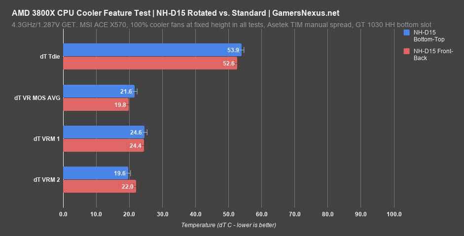 1 noctua d15 on 3800x rotation benchmark