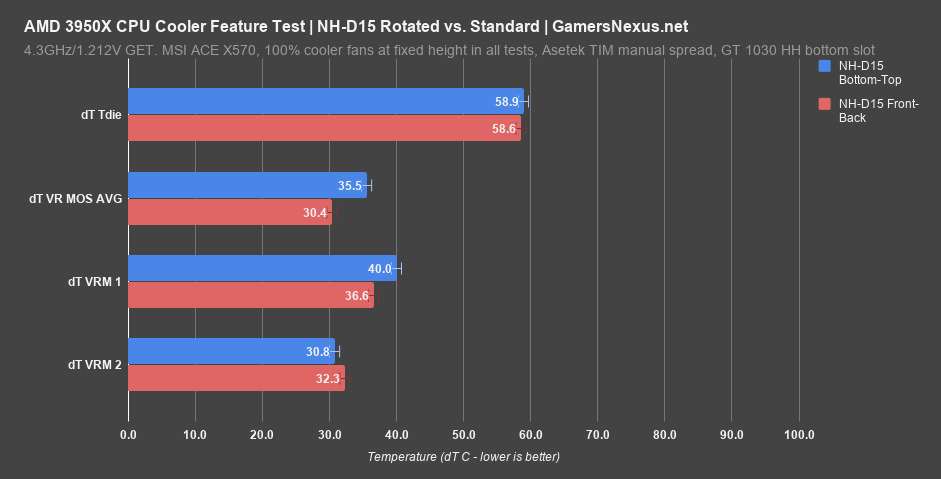 2 noctua d15 on 3950x rotation benchmark