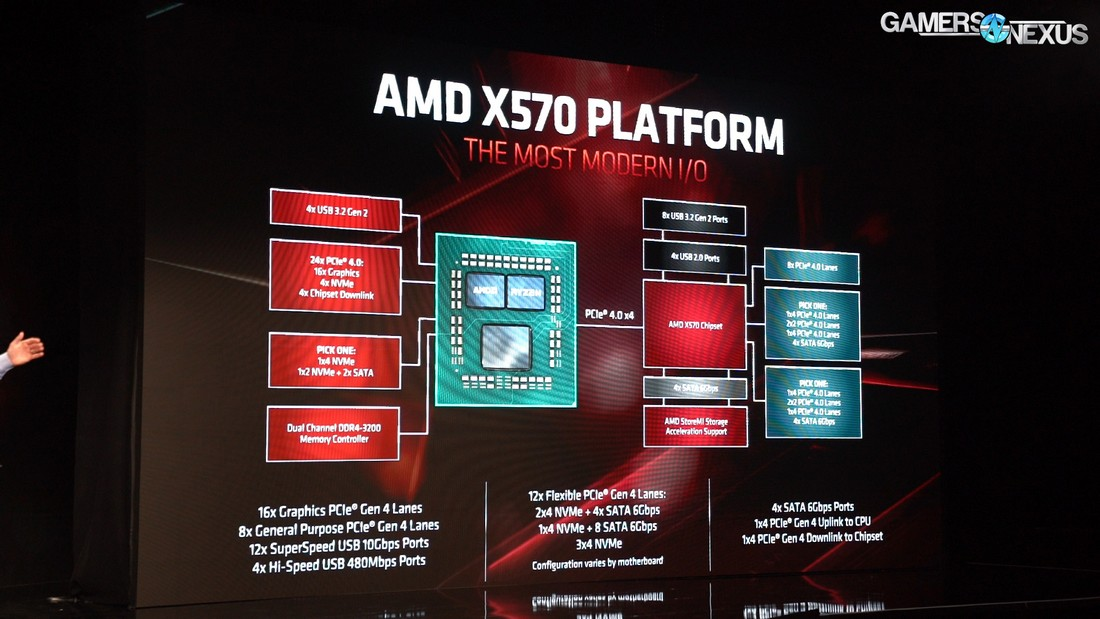 AMD Navi RX 5700 XT & Ryzen Specs, Overclocking, Architecture, Mem