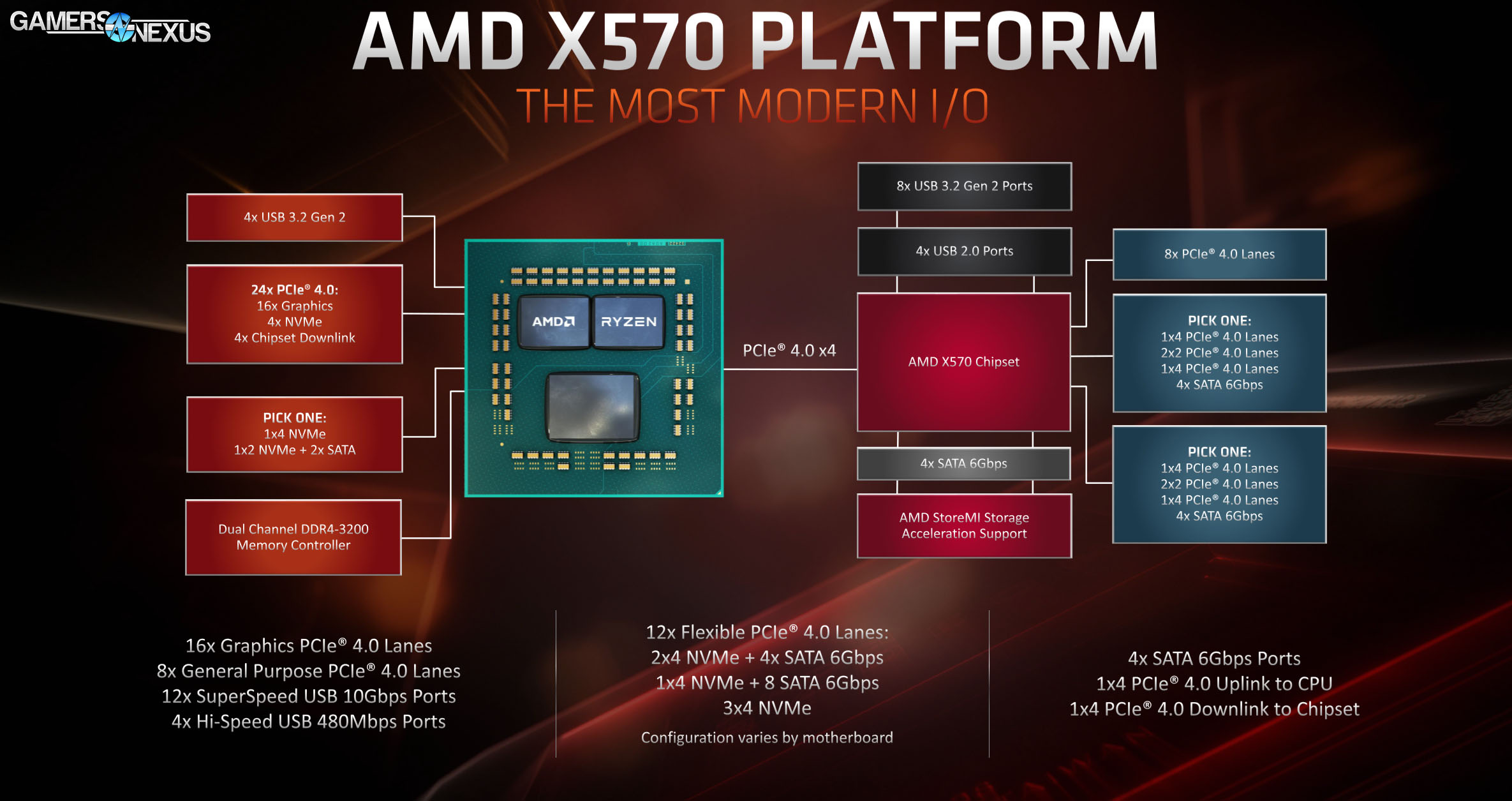 AMD X570 vs  X470, X370 Chipset Comparison, Lanes, Specs