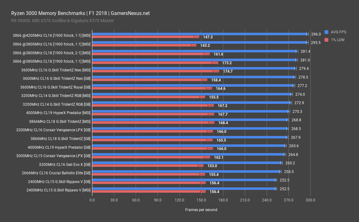 Ryzen 3000 Memory Benchmark & Best RAM for Ryzen (fClock