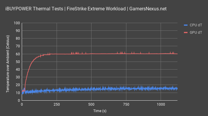 ibuypower thermal test firestrike all