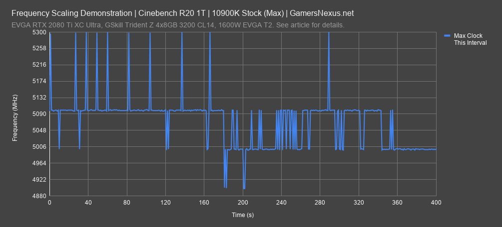 2 frequency check cinebench max all