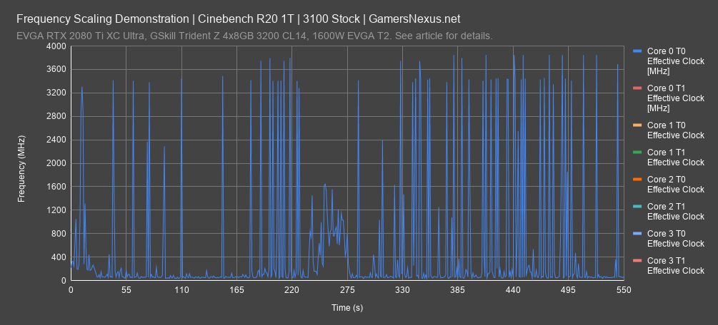frequency cinebench r20 1t 1