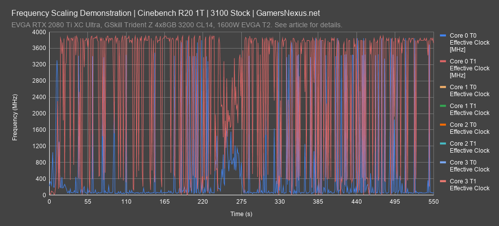 frequency cinebench r20 1t 2